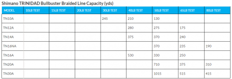 Shimano Trinidad Braided Line Capacity