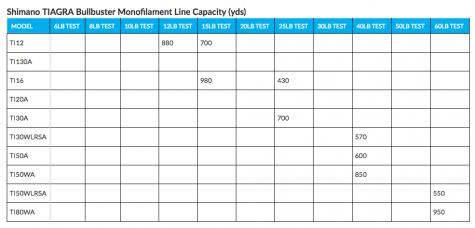 Monofilament Line Capacity For Shimano Tiagra Reels