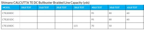 Shimano Calcutta TE DC Braided Line Capacity
