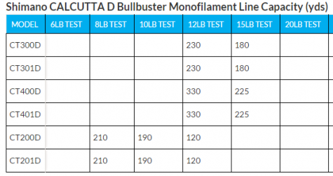 Shimano Calcutta D Series Line Capacity