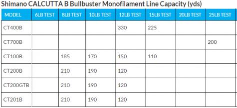 Shimano Calcutta Monofilament Line Capacity