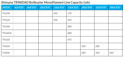Shimano Trinidad Monofilament Line Capacity